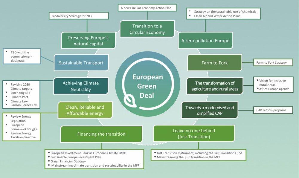 Slik er den europeiske Green Deal skissert.