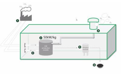 FRA GASS TIL FAST STOFF: Slik skisseres produksjonsprosessen av karbon nanofiber som i følge Bergen Carbon Solutions er lettere enn plastikk, sterkere enn stål og leder strøm bedre enn kobber.