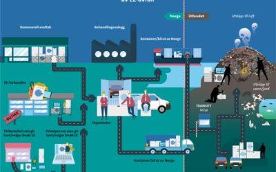 Illustrasjonen viser kilder til EE-avfall som eksporteres ulovlig fra Norge, og hvilke veier avfallet tar før det ender opp i land utenfor Europa. Illustrasjon: Melkeveien/Miljødirektoratet.