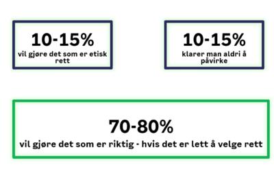 Slik oppsummerte Tone Dalen publikumsundersøkelsene om kildesortering i Oslo.